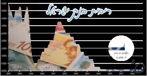 איך משפיעה עליי ריבית בנק ישראל וריבית הפריים