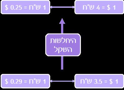 166 Pihut-Shekel